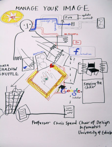 Chris Speed's talk (Christine Kingsley Graphic Recorder)