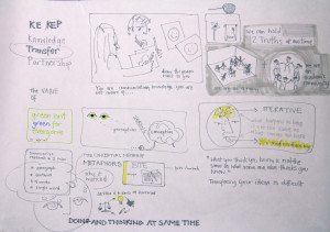 Derek Jones' workshop talk (Christine Kingsley Graphic Recorder)